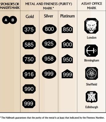 buyers of gold silver platinum birmingham sell your gold